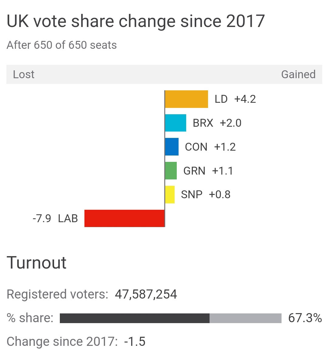 vote share change